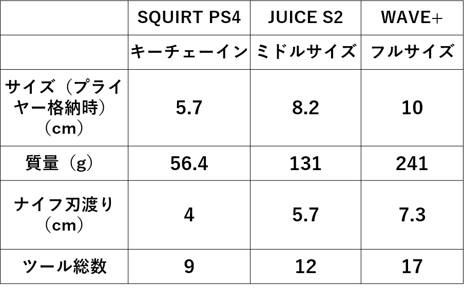 LEATHERMAN WAVE JUICE S2 SQUIRT PS4のスペック概要