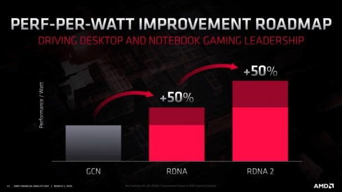 AMD's RDNA 2