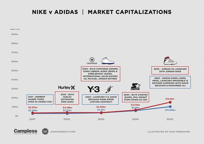 nike-vs-adidas-1-1200x848