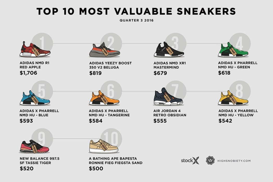 most-expensive-sneakers-2016-q3-2-1200x800