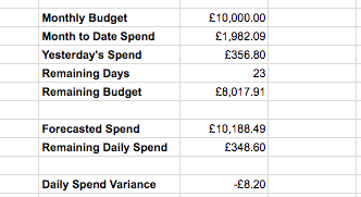 Google Ads Automated Budget Tracker Google Sheets