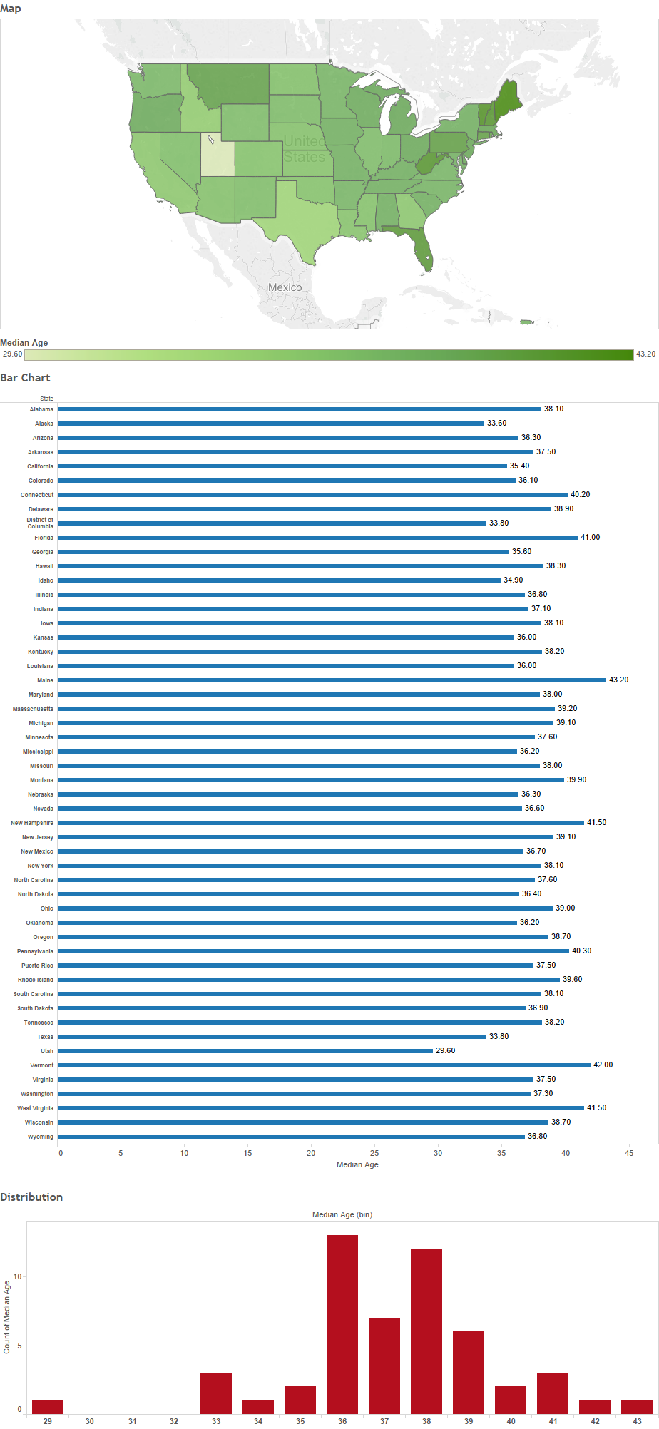 What is the Average Age of the Residents in Each State? Mobile View