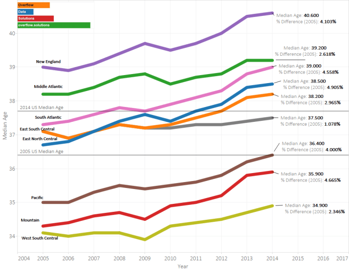 How has median age changed