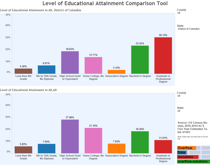 Level of Educational Attainment Comparison Tool (2)