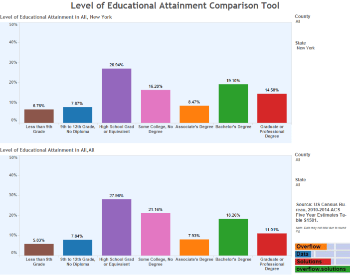 Level of Educational Attainment Comparison Tool (3)