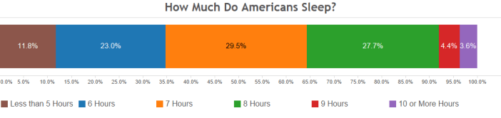 How Much Do Americans Sleep- (1)