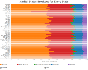 Marital Status Breakout for Every State