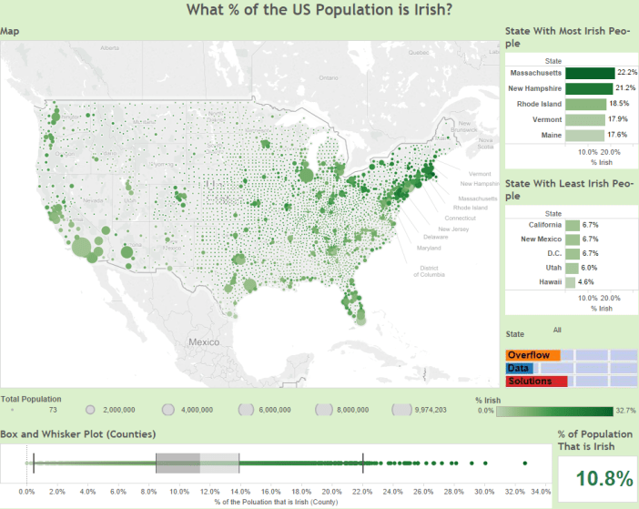 What % of the US Population is Irish
