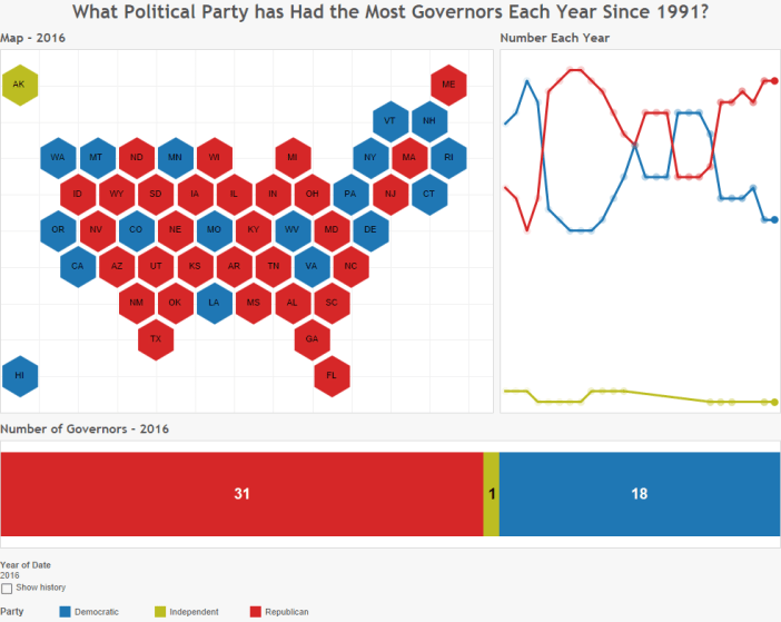 What Political Party has Had the Most Governors Each Year Since 1991