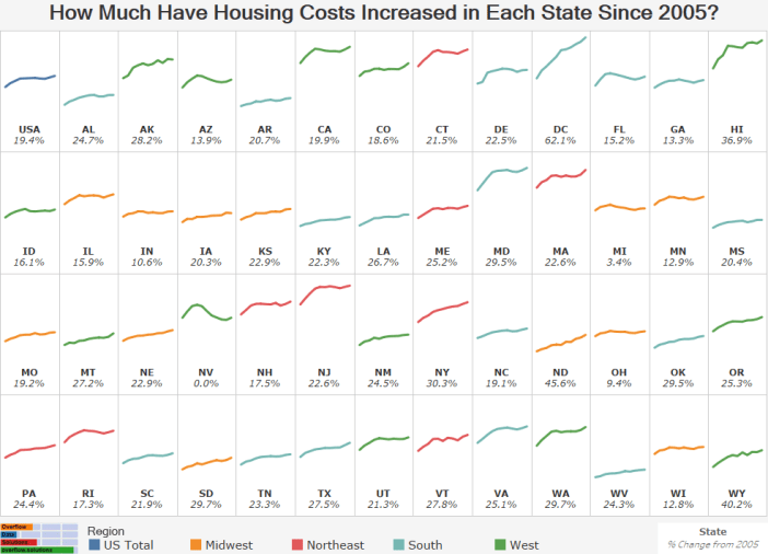 How Much Have Housing Costs Increased in Each State Since 2005