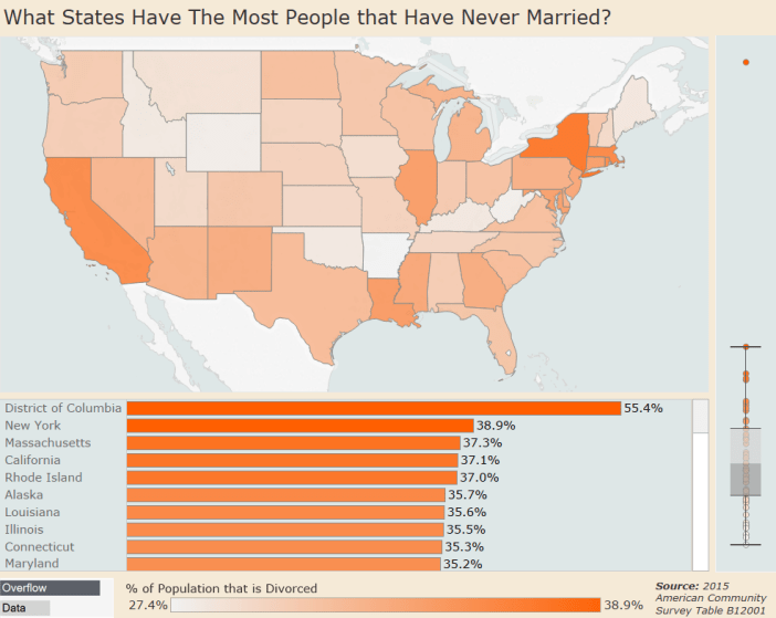 Never Married Dashboard