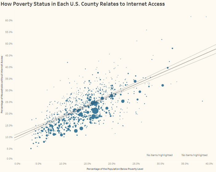 How Poverty Status in Each U.S. County Relates to Internet Access Trend Line