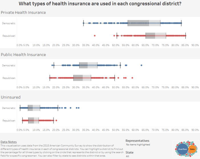 What types of health insurance are used in each congressional district