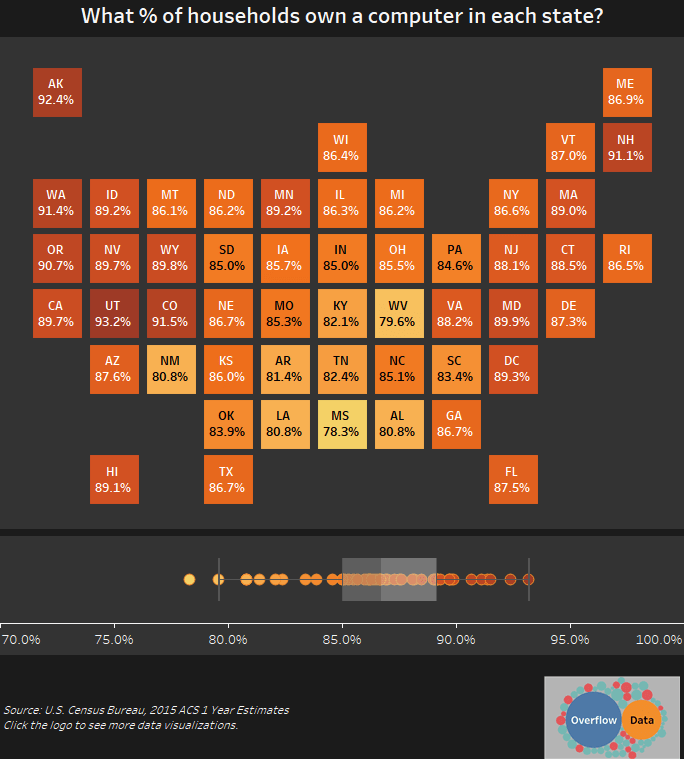 What % of households own a computer in each state