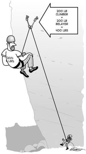 Anchor Building for Climbers  OVERhang  Outdoor Vertical Education and Recreation
