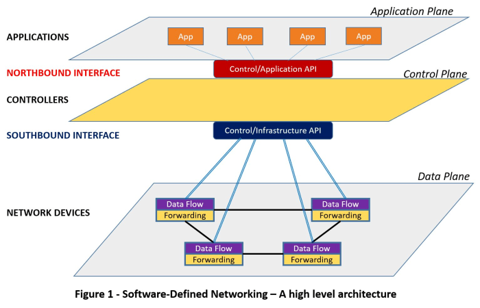 SDN Architecture