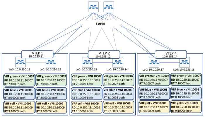 18-evpn-l3vxlan-2