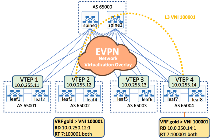 Arista BGP EVPN - Configuration Example - Overlaid
