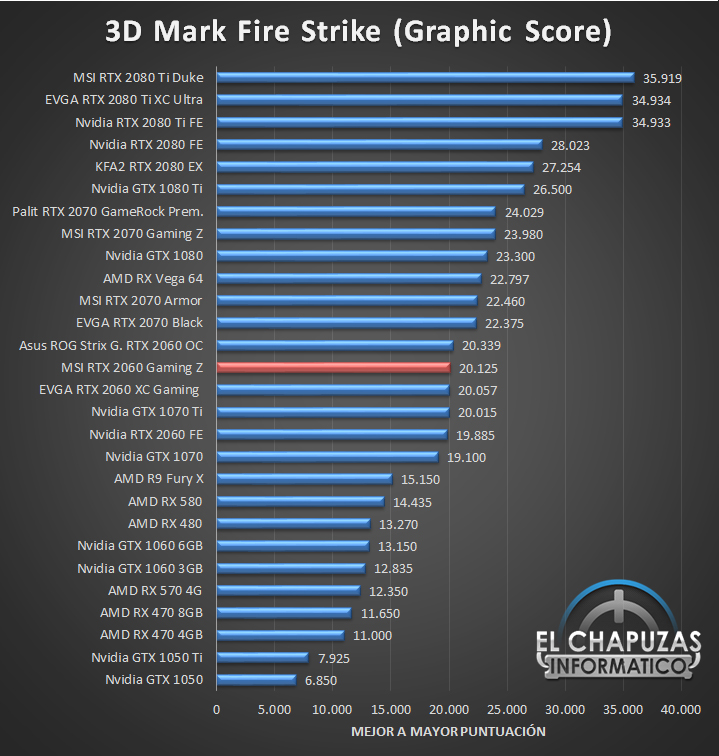 3D Mark Fire Strike MSI GeForce RTX 2060 Gaming Z