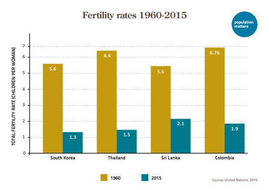 Fertility rates in 1960 and 2015