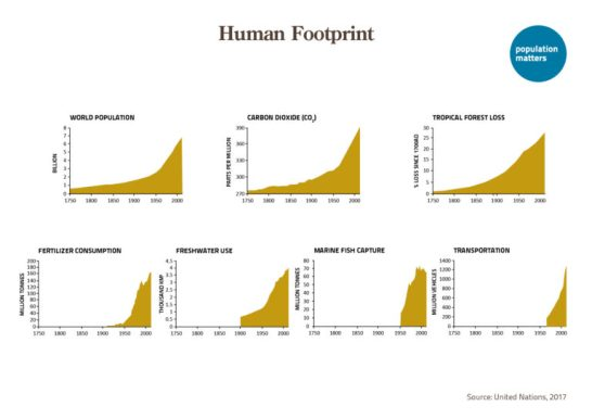 The rapidly growing human footprint - population, carbon dioxid, tropical forest loss, fertilityer consumption, freshwater use, marine fish capture and transportation (UN 2017)