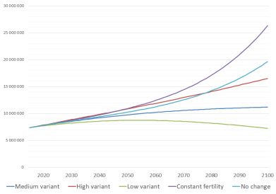 "United Nations latest population projections till 2100. The variants differ in fertility levels which assumed to be medium, high, low or constant (as of 2010-2015) while the mortality assumed to be ""normal""; and in case of no change variant both the fertility and mortality are assumed to be constant as of 2010-2015. (UN WPP2017)"