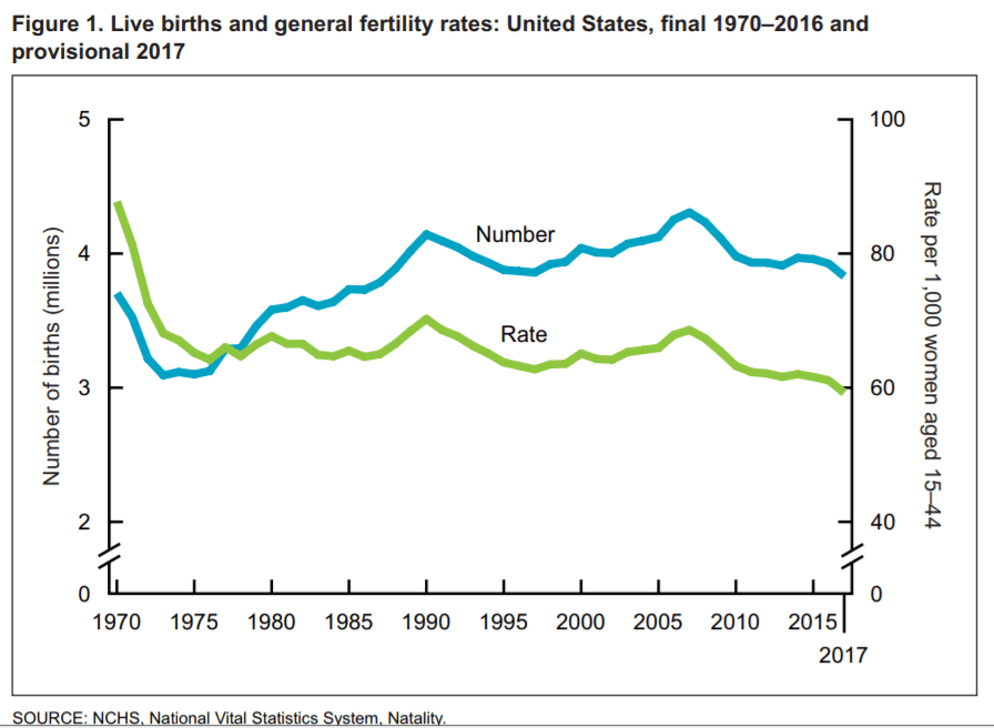 USA birth rate and number of births