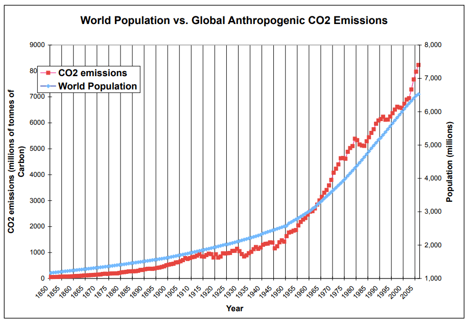 Population vs Co2