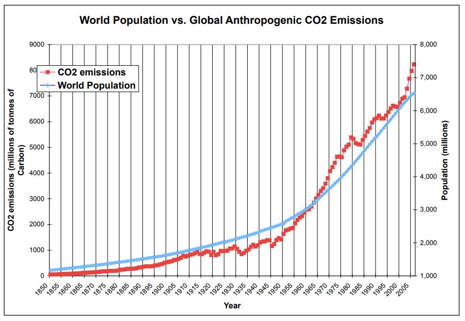 Population vs Co2