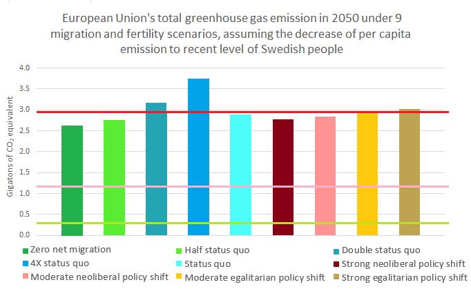 EU total emission, targets2
