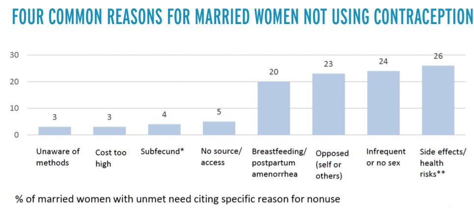 pmc reasons for not using contraceptives