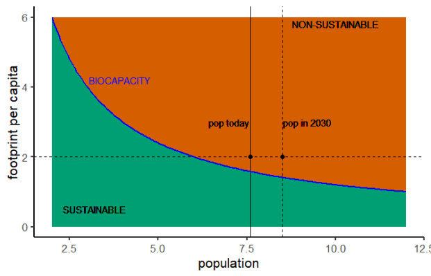 footprint and population fig 3.