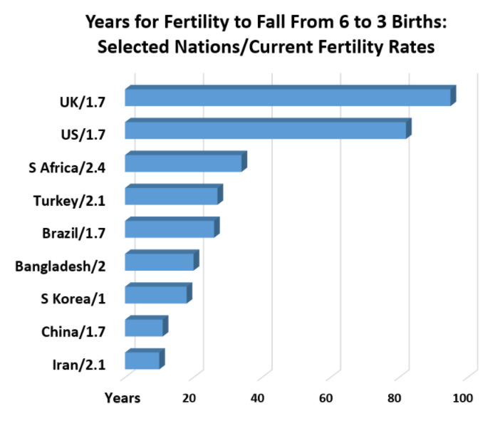 Years for fertility to fall from 6 to 3 births