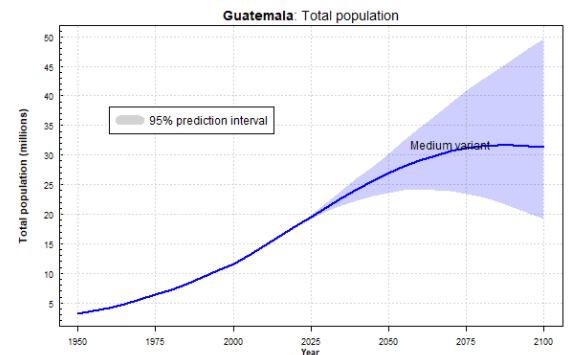 Guatemala total population