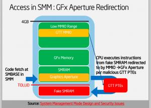 accessinSMM-apertureredirection