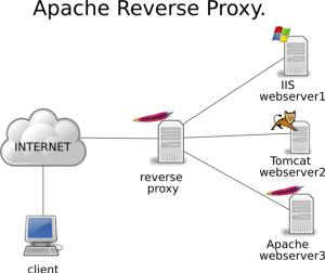 apache-reverse-proxy