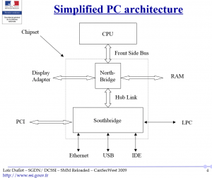 simplifiedpcarchitecture