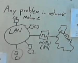 malwareinyournetworknextgenfirewall