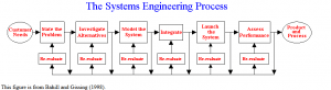 systemsengineeringprocess