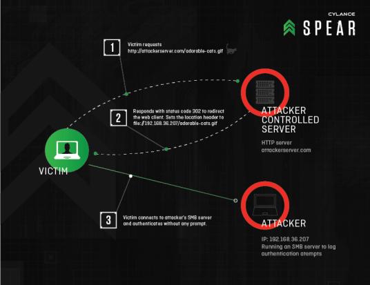 cylancespearRedirectToSMB-Diagram-02
