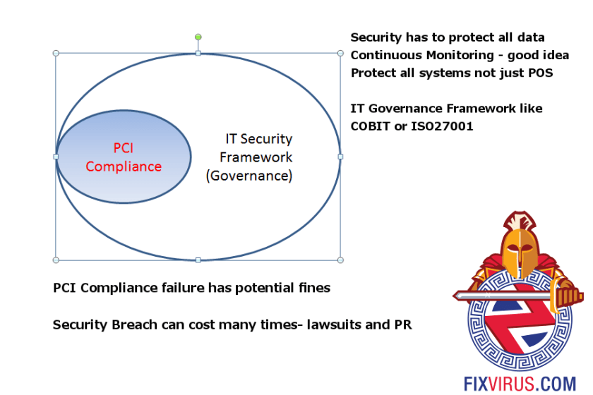 pci-compliancevssecurity