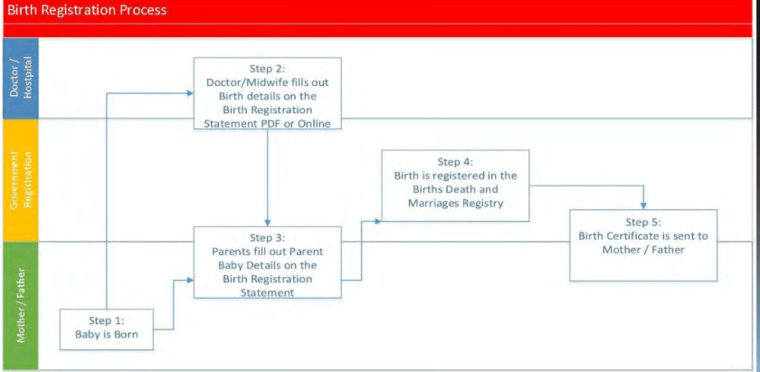 birthregistrationprocess