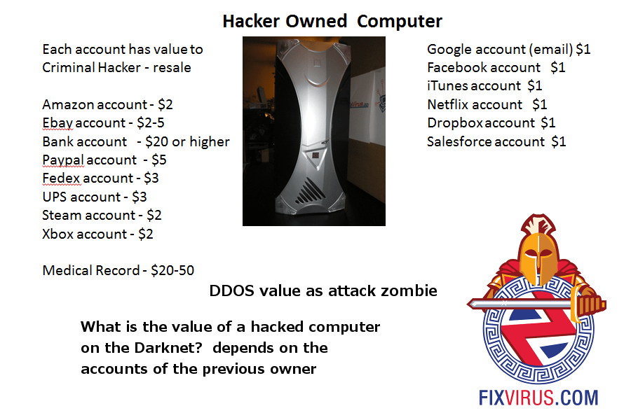 You Don't Understand Hackers or Computers? Hackers Will