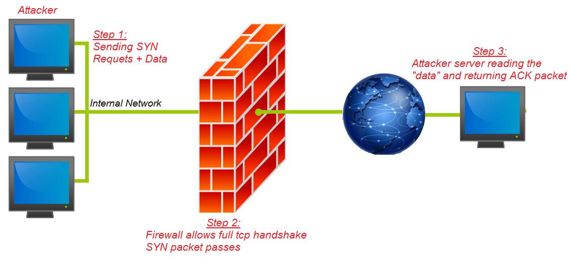 nextgenfirewallflawdiagram