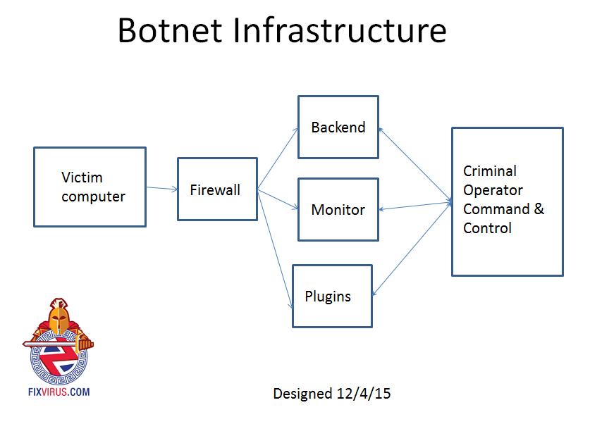 ponmocup-botnet-infrastructureimage