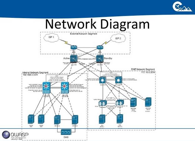 networkdiagraminternal-external