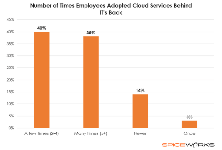 cloudservices-spiceworks-itsurvey