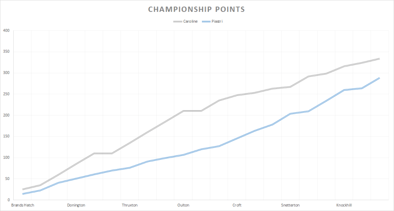 Caroline and Piastri's points so far this season