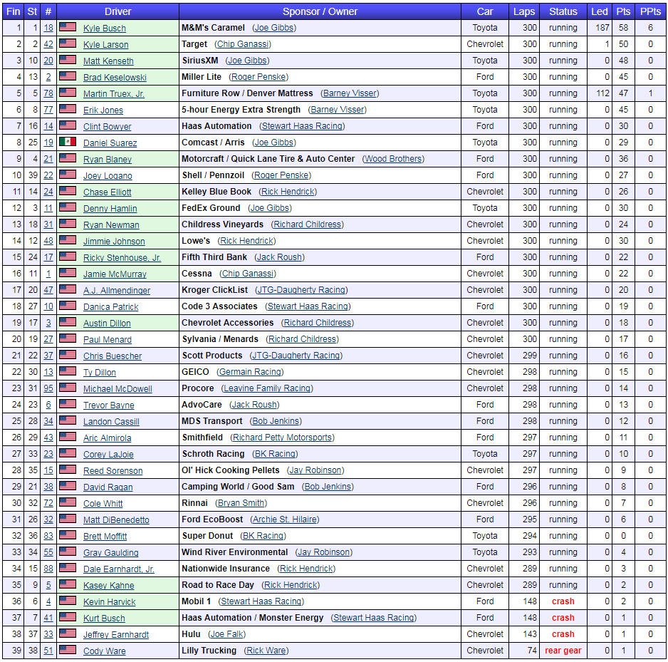 2017 ISM Connect 300 results