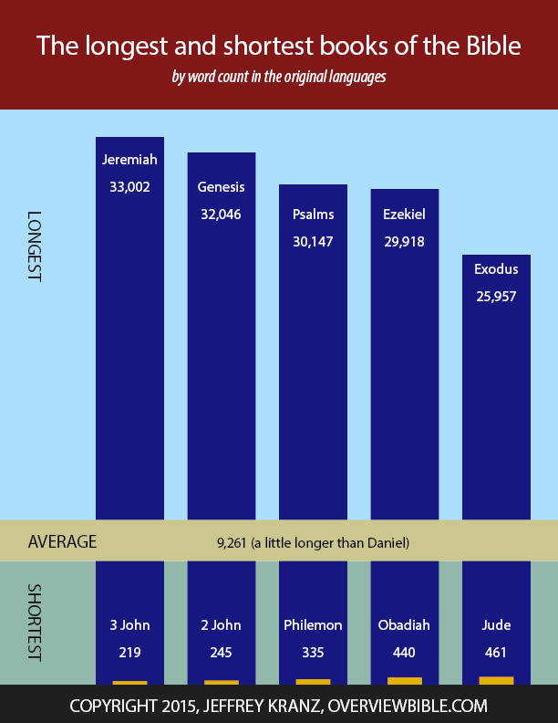 Comparative chart of length of Bible books